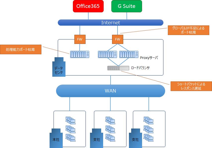 Office365 トラフィック分離型 Proxy Pac